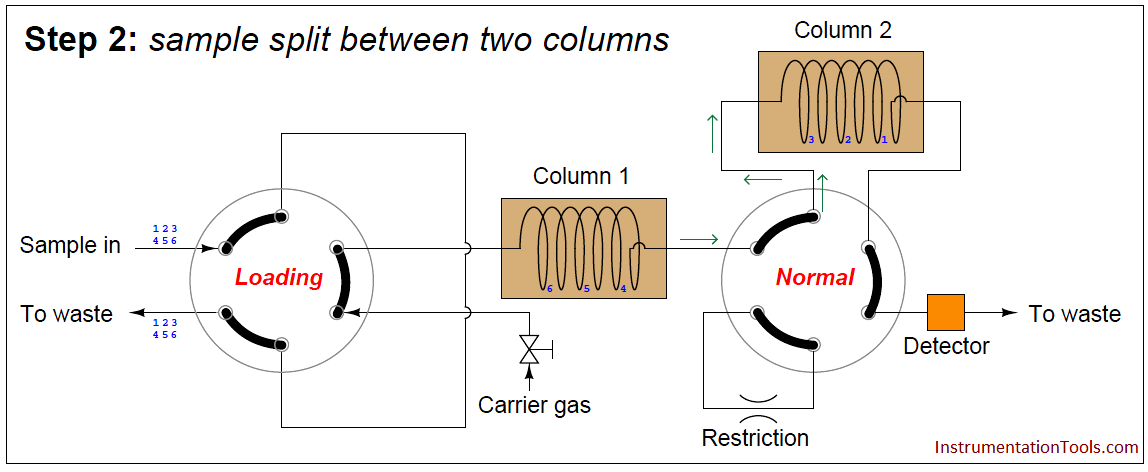 Gas chromatograph - sample split between two columns